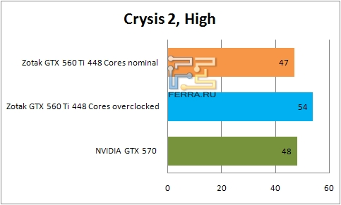 Результаты тестирования видеокарты ZOTAC GTX 560 Ti 448 Cores в Crysis 2
