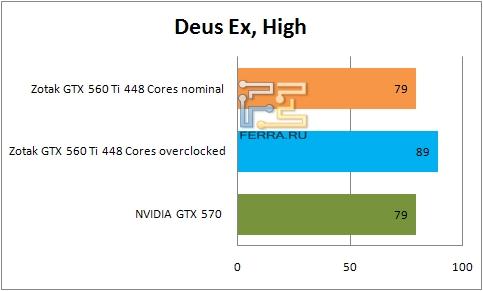 Результаты тестирования видеокарты ZOTAC GTX 560 Ti 448 Cores в Deus Ex