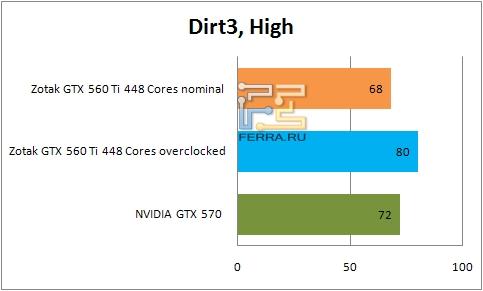 Результаты тестирования видеокарты ZOTAC GTX 560 Ti 448 Cores в Dirt3