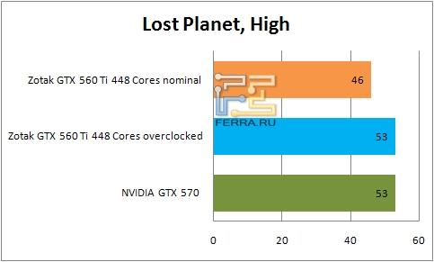 Результаты тестирования видеокарты ZOTAC GTX 560 Ti 448 Cores в Lost Planet 2