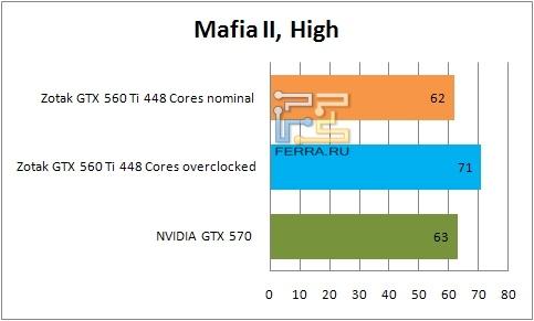 Результаты тестирования видеокарты ZOTAC GTX 560 Ti 448 Cores в Mafia II