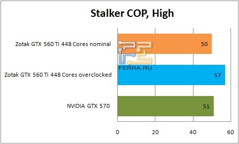 Результаты тестирования видеокарты ZOTAC GTX 560 Ti 448 Cores в Stalker COP