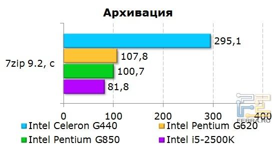 Результаты тестирования процессора Intel Celeron G440 при архивировании