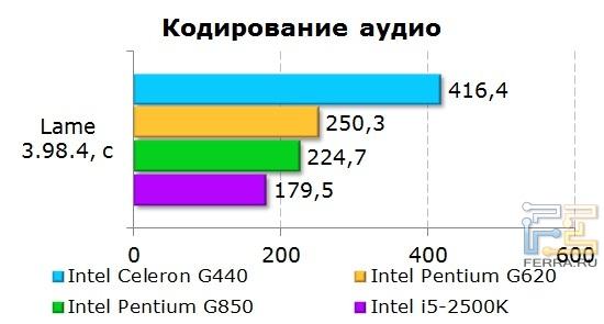 Результаты тестирования процессора Intel Celeron G440 при кодировании аудио