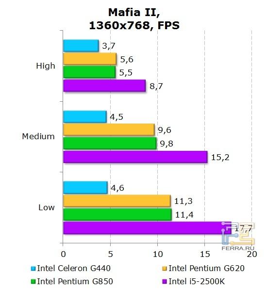 Результаты тестирования интегрированной графики Intel Celeron G440 в игровых приложениях