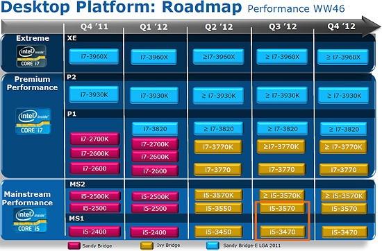 Роадмап Intel
