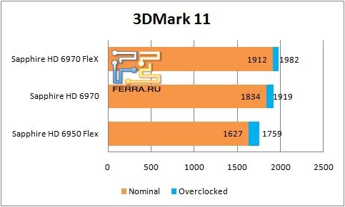 ���������� ������������ ��������� Sapphire � 3DMark 11