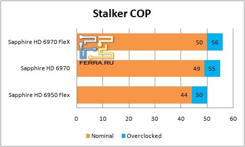 ���������� ������������ ��������� Sapphire � Stalker COP