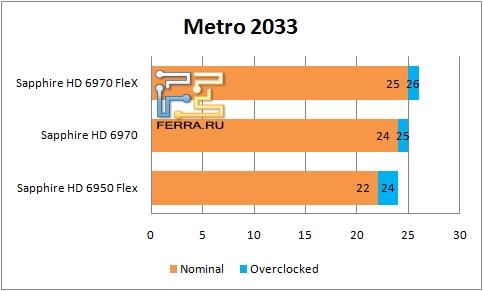 ���������� ������������ ��������� Sapphire � Metro 2033