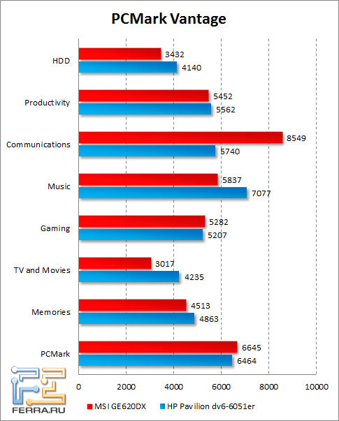 Результаты MSI GE620DX в PCMark Vantage