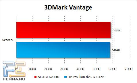 Результаты тестирования MSI GE620DX в 3DMark Vantage