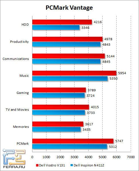 Результаты Dell Vostro V131 в PCMark Vantage