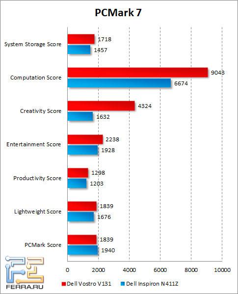 Результаты Dell Vostro V131 в PCMark 7