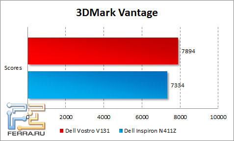 Результаты тестирования Dell Vostro V131 в 3DMark Vantage