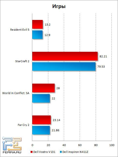Результаты тестирования Dell Vostro V131 в играх