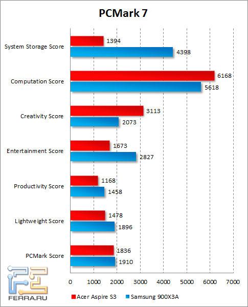 Результаты Acer Aspire S3 в PCMark 7