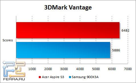 Результаты тестирования Acer Aspire S3 в 3DMark Vantage