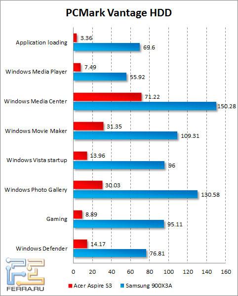 Результаты тестирования жесткого диска Acer Aspire S3 в PCMark Vantage