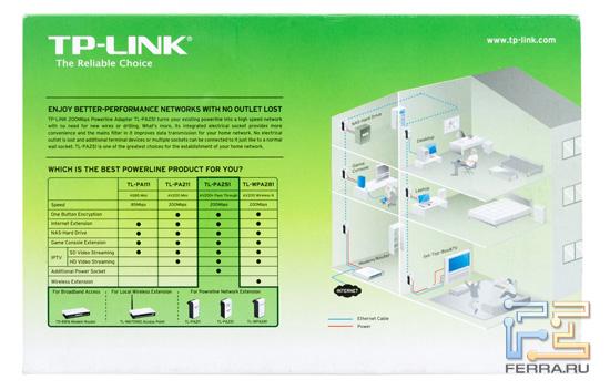 Сзади на коробке есть информация и о других устройствах Powerline-семейства TP-Link, в том числе о беспроводном TL-WPA281