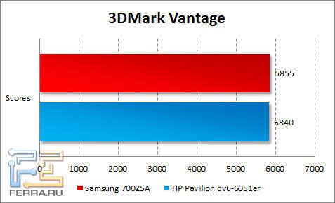���������� ������������ Samsung 700Z5A � 3DMark Vantage