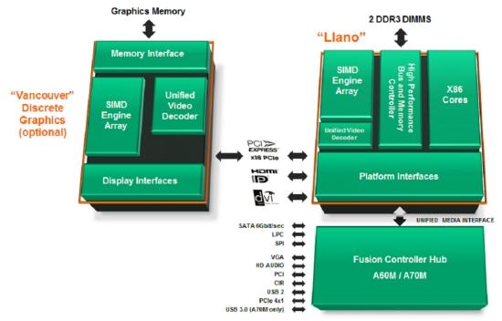Блок-схема чипа AMD Llano