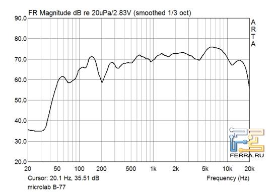 АЧХ акустической системы Microlab B-77