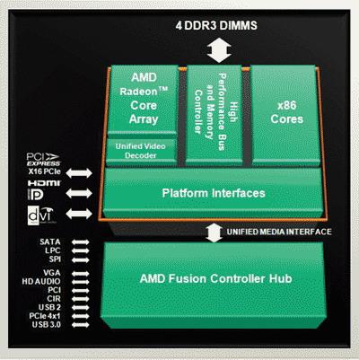 Схема платформы Llano вместе с процессором
