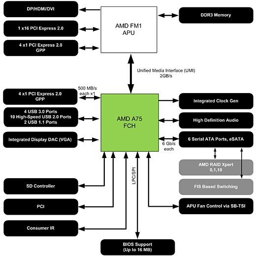 Блок-схема чипсета AMD A75