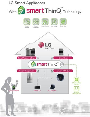 LG Smart-ThinQ