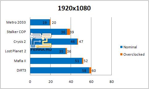Результаты тестирования видеокарты Gigabyte GV-N56GSO-1GI в разрешении 1920 х 1080