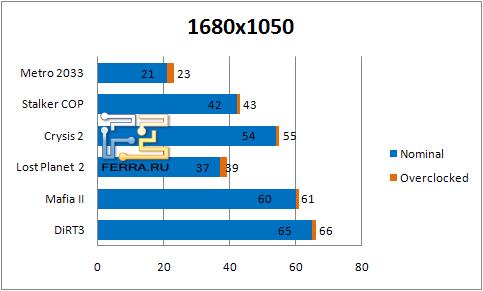 Результаты тестирования видеокарты Gigabyte GV-N56GSO-1GI в разрешении 1680 х 1050