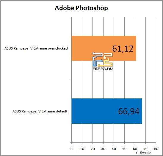 Результаты тестирования материнской платы ASUS Rampage IV Extreme в Adobe Photoshop