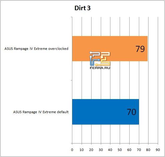 Результаты тестирования материнской платы ASUS Rampage IV Extreme в Dirt 3