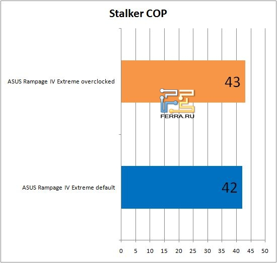 Результаты тестирования материнской платы ASUS Rampage IV Extreme в Stalker COP