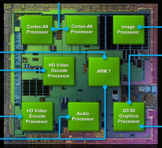 Блок-схема NVIDIA Tegra 2
