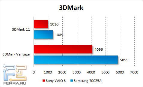 Результаты тестирования Sony VAIO S в 3DMark Vantage