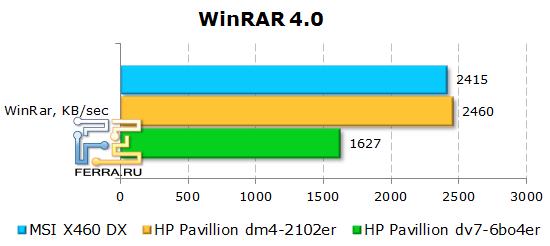 ���������� ������������ �������� MSI X460DX � WinRAR 4.0