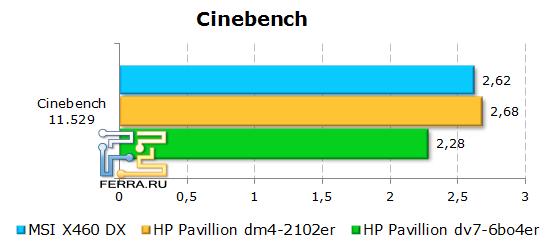 ���������� ������������ �������� MSI X460DX � CineBench