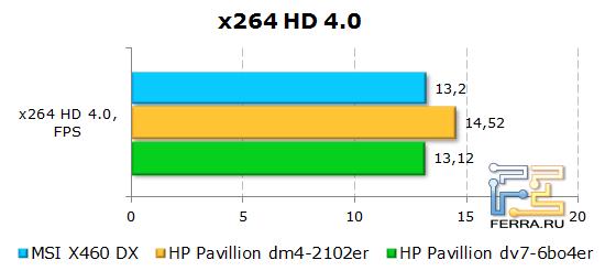 �������� ����� � x264