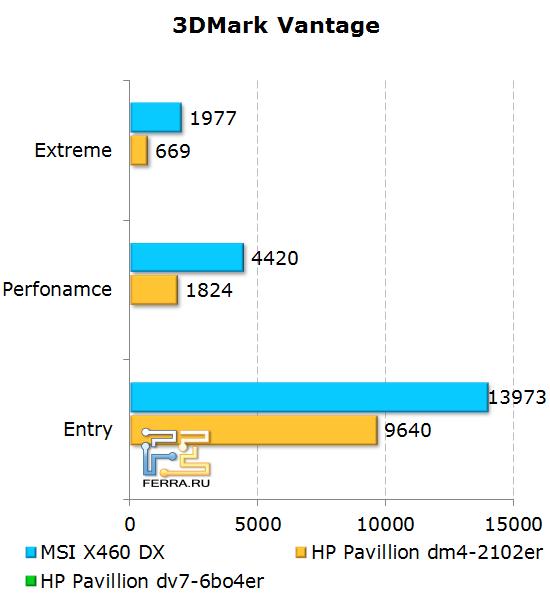 ���������� ������������ �������� MSI X460DX � 3D Mark Vantage