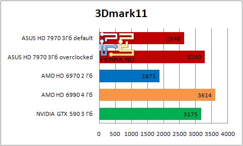 Результаты тестирования видеокарты ASUS HD 7990 в 3Dmark11