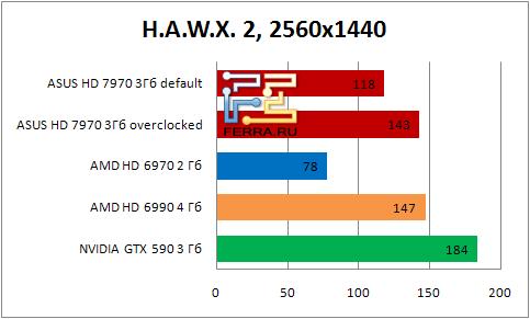 Результаты тестирования видеокарты ASUS HD 7990 в игре H.A.W.X. 2 в разрешении 2560x1440