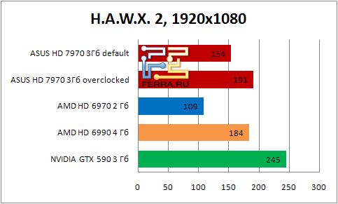 Результаты тестирования видеокарты ASUS HD 7990 в игре H.A.W.X. 2 в разрешении 1920x1080