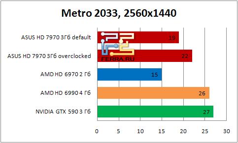 Результаты тестирования видеокарты ASUS HD 7990 в игре Metro 2033 в разрешении 2560x1440