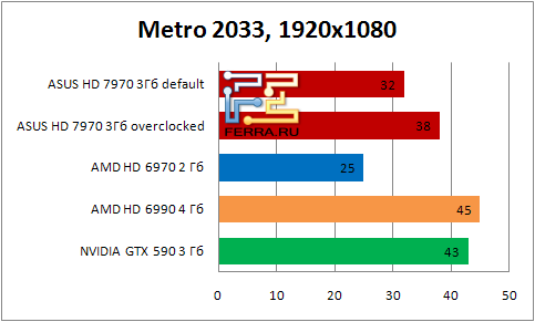 Результаты тестирования видеокарты ASUS HD 7990 в игре Metro 2033 в разрешении 1920x1080