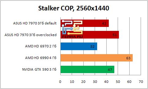 Результаты тестирования видеокарты ASUS HD 7990 в игре Stalker: COP в разрешении 2560х1440
