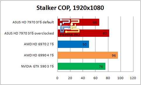 Результаты тестирования видеокарты ASUS HD 7990 в игре Stalker: COP в разрешении 1920х1080