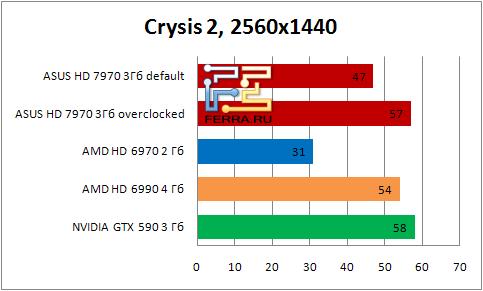Результаты тестирования видеокарты ASUS HD 7990 в игре Crysis2 в разрешении 2560х1440