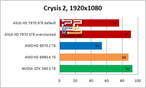 Результаты тестирования видеокарты ASUS HD 7990 в игре Crysis2 в разрешении 1920x1080