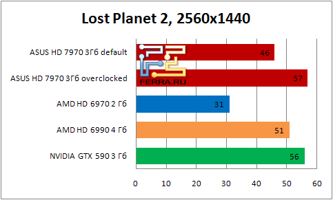 Результаты тестирования видеокарты ASUS HD 7990 в игре Lost Planet 2 в разрешении 2560х1440